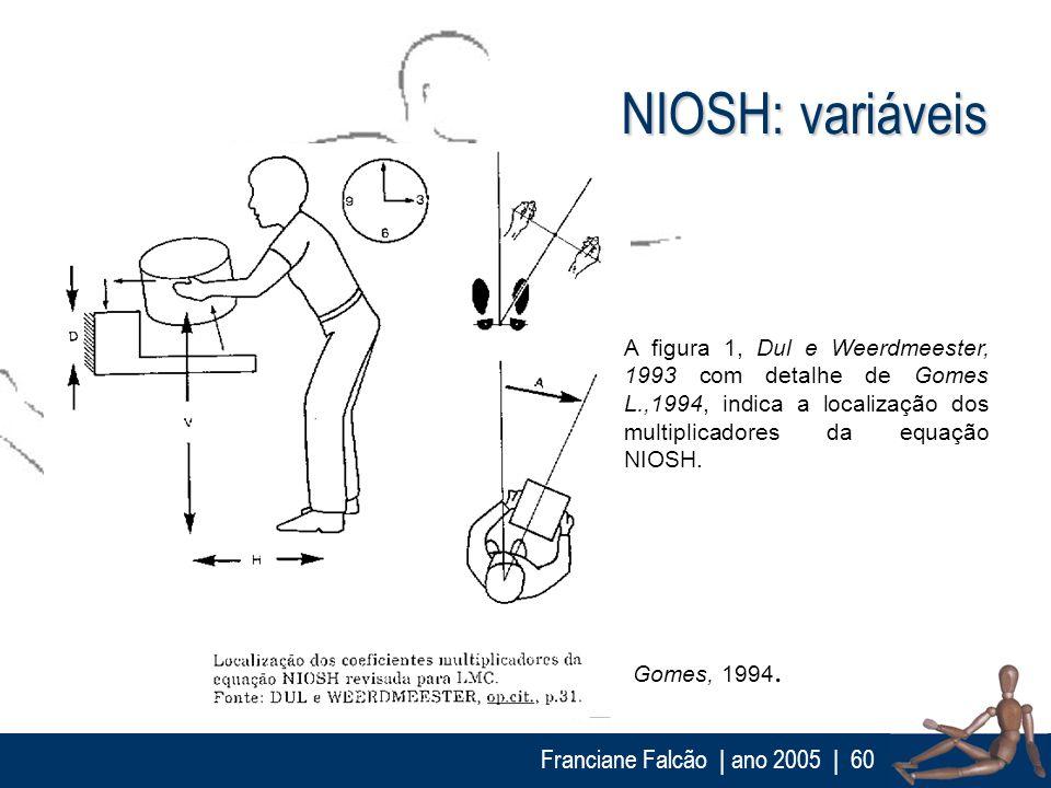 NIOSH: variáveis Franciane Falcão | ano 2005