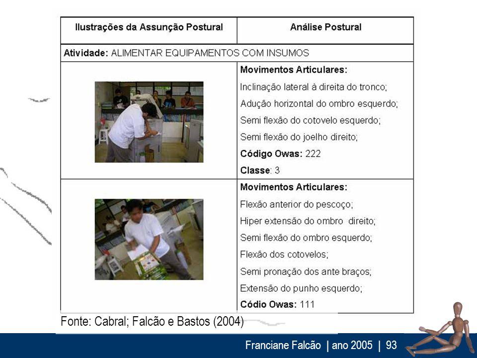 Fonte: Cabral; Falcão e Bastos (2004)