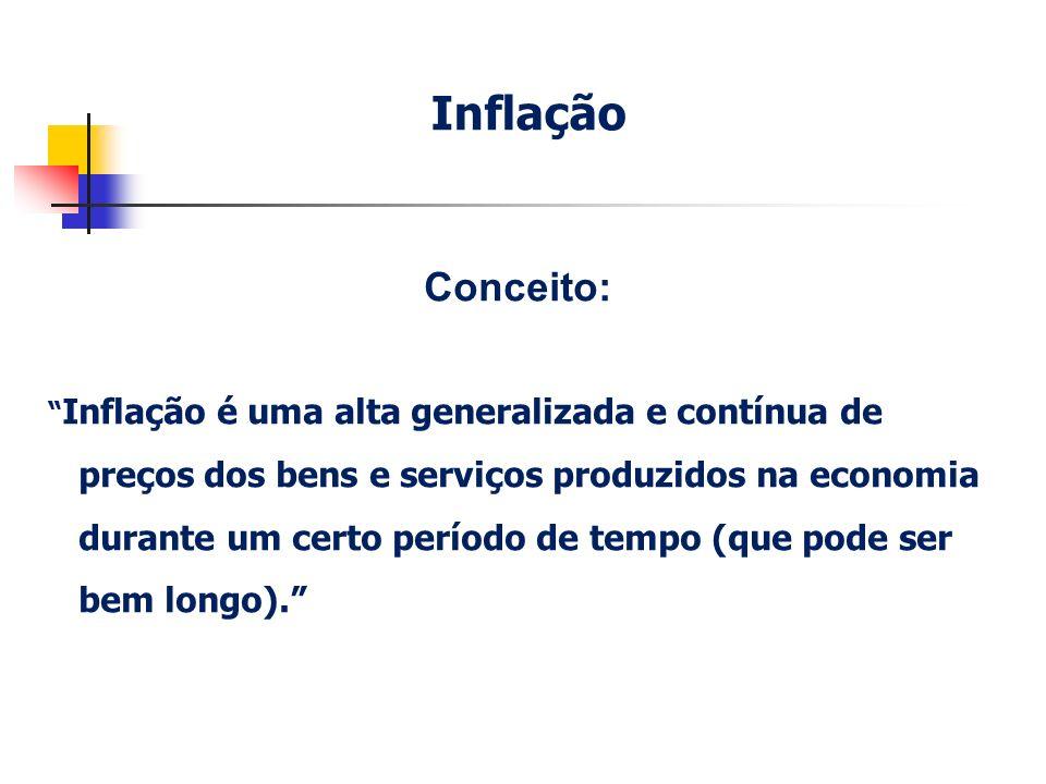 Inflação Conceito: