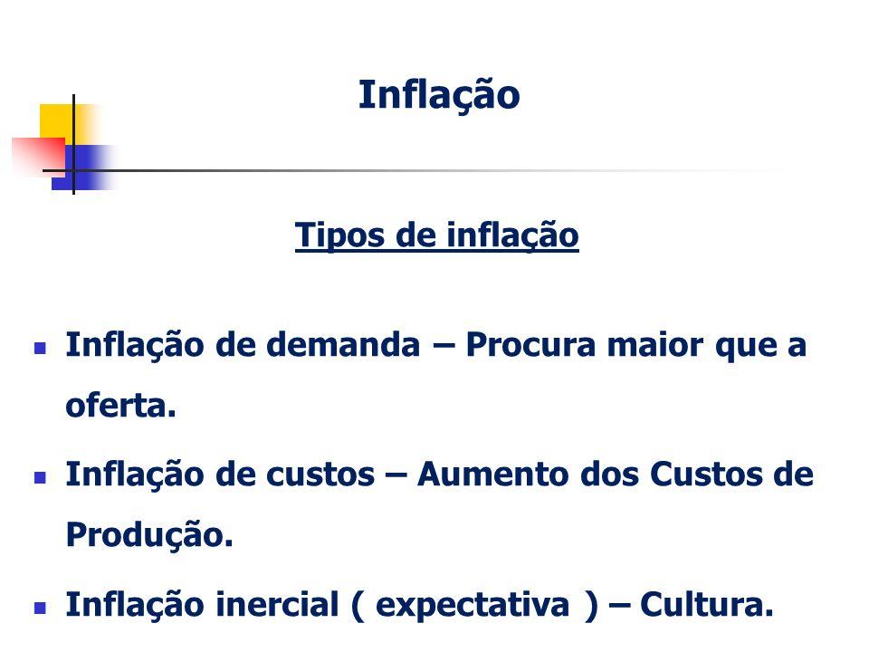 Inflação Tipos de inflação