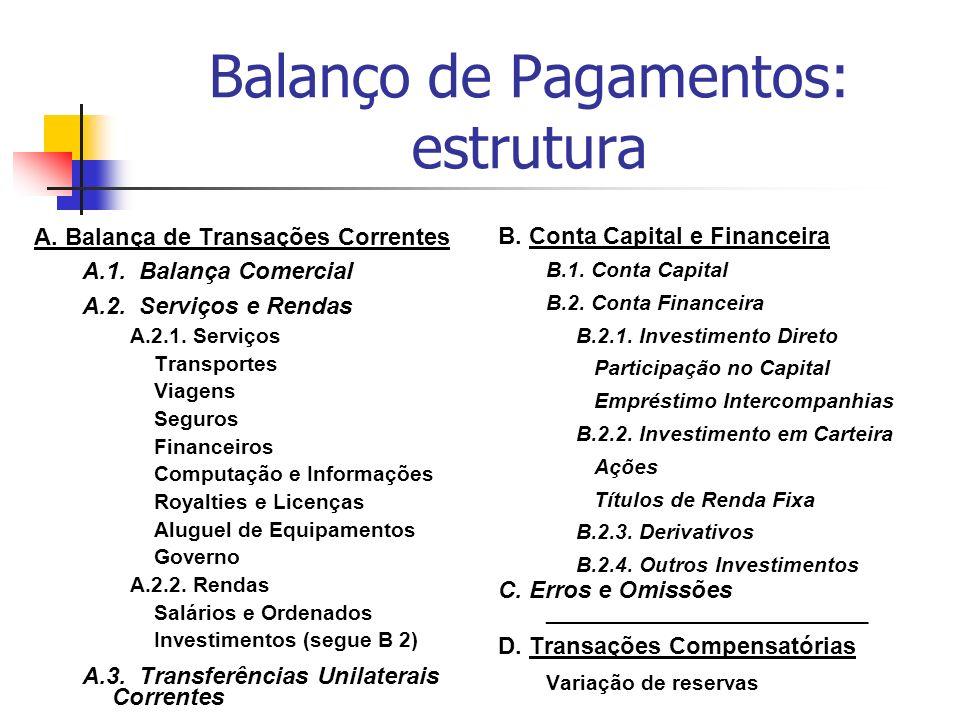 Balanço de Pagamentos: estrutura