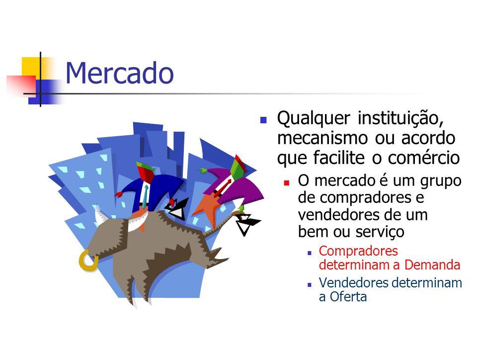 Mercado Qualquer instituição, mecanismo ou acordo que facilite o comércio. O mercado é um grupo de compradores e vendedores de um bem ou serviço.