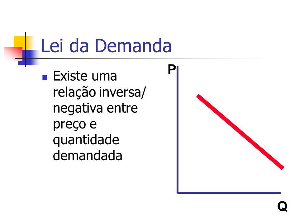 Lei da Demanda P Q Existe uma relação inversa/ negativa entre preço e quantidade demandada