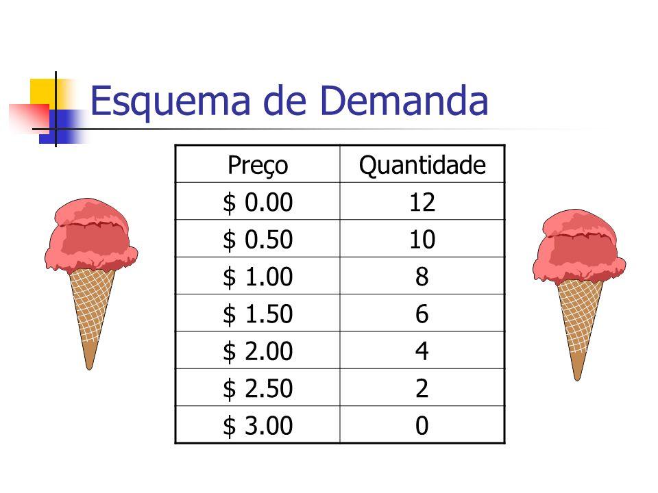 Esquema de Demanda Preço Quantidade $ 0.00 12 $ 0.50 10 $ 1.00 8