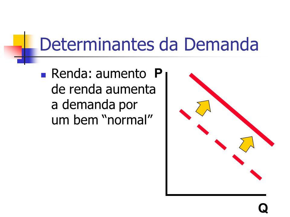 Determinantes da Demanda