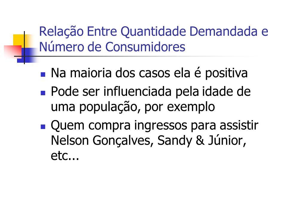 Relação Entre Quantidade Demandada e Número de Consumidores