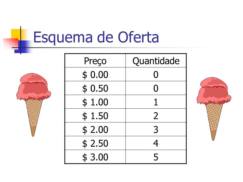 Esquema de Oferta Preço Quantidade $ 0.00 $ 0.50 $ 1.00 1 $ 1.50 2