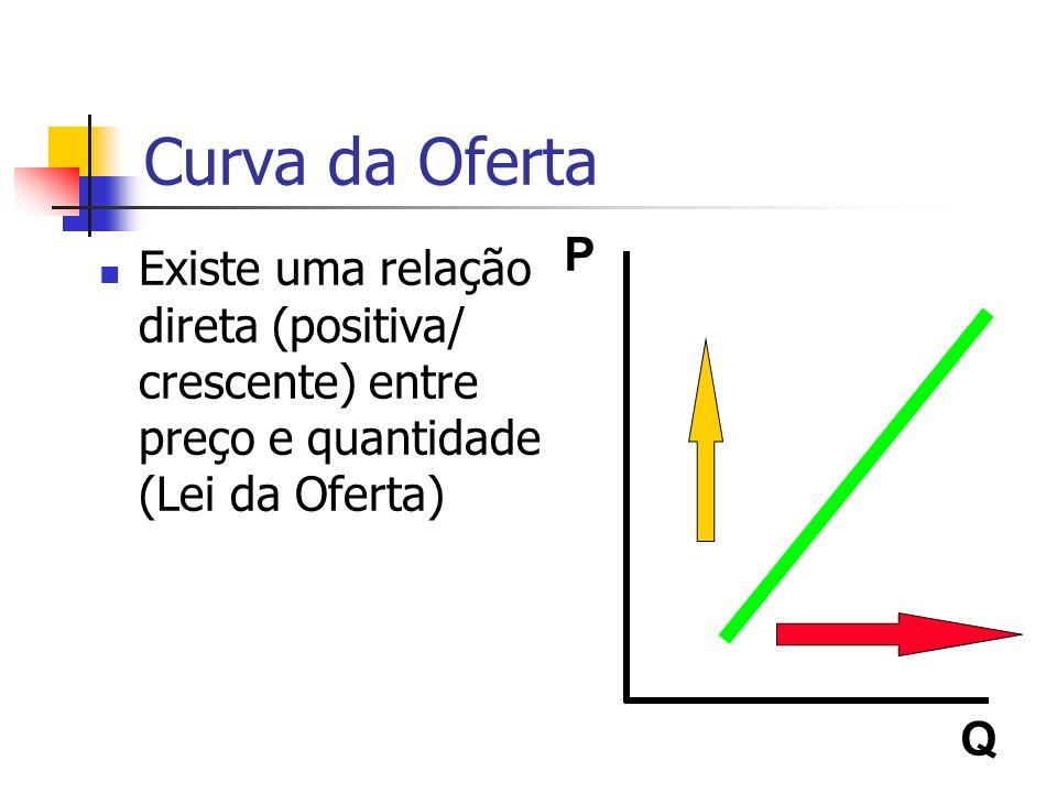 Curva da Oferta P. Q.