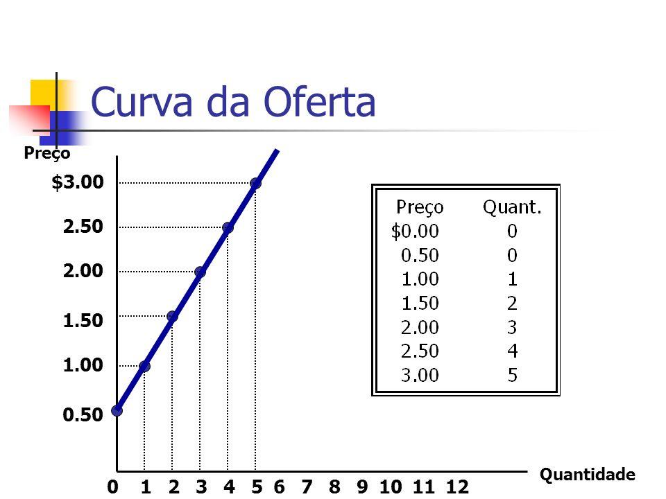 Curva da Oferta Preço $3.00 2.50 2.00 1.50 1.00 0.50 Quantidade 1 2 3 4 5 6 7 8 9 10 11 12