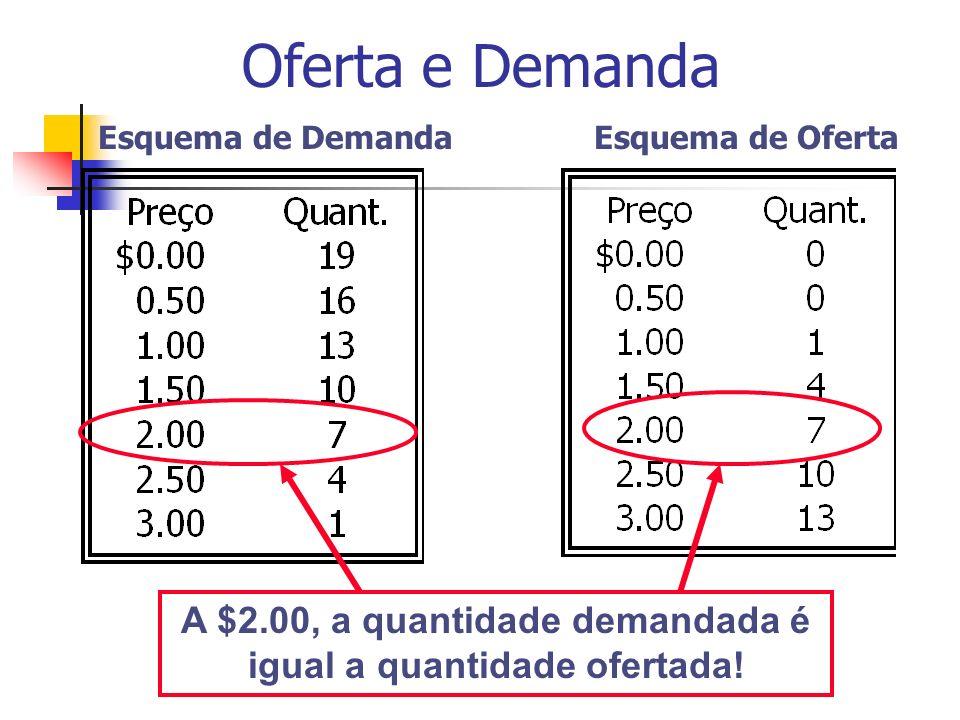 A $2.00, a quantidade demandada é igual a quantidade ofertada!