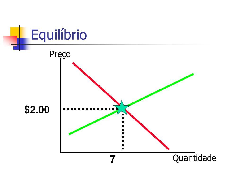 Equilíbrio Preço $2.00 7 Quantidade