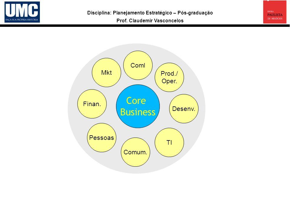 Coml Mkt Prod./ Oper. Core Business Finan. Desenv. Pessoas TI Comum.