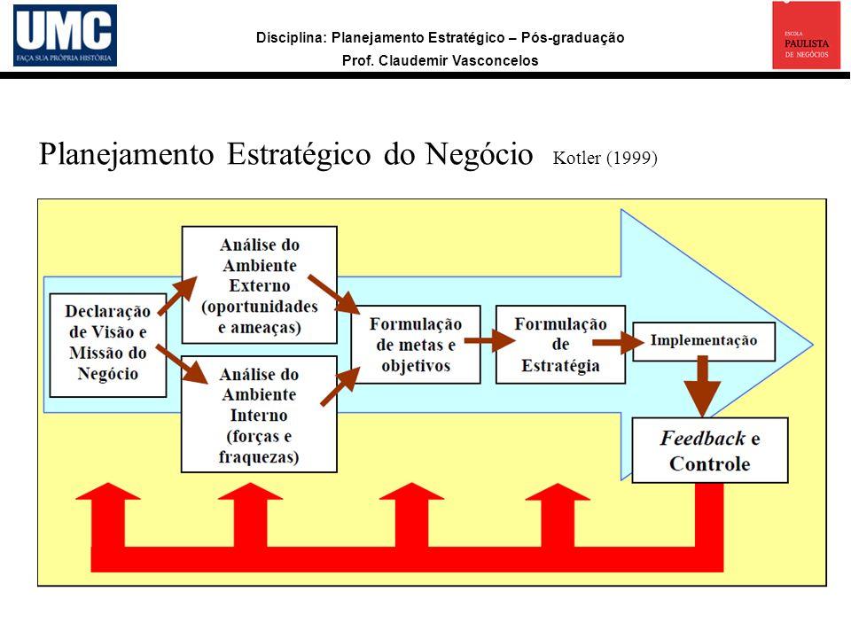 Planejamento Estratégico do Negócio Kotler (1999)