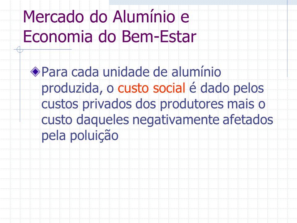 Mercado do Alumínio e Economia do Bem-Estar