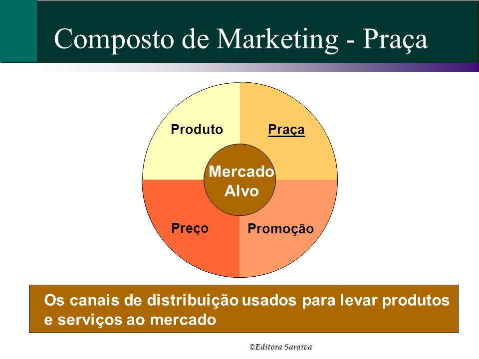 Composto de Marketing - Praça