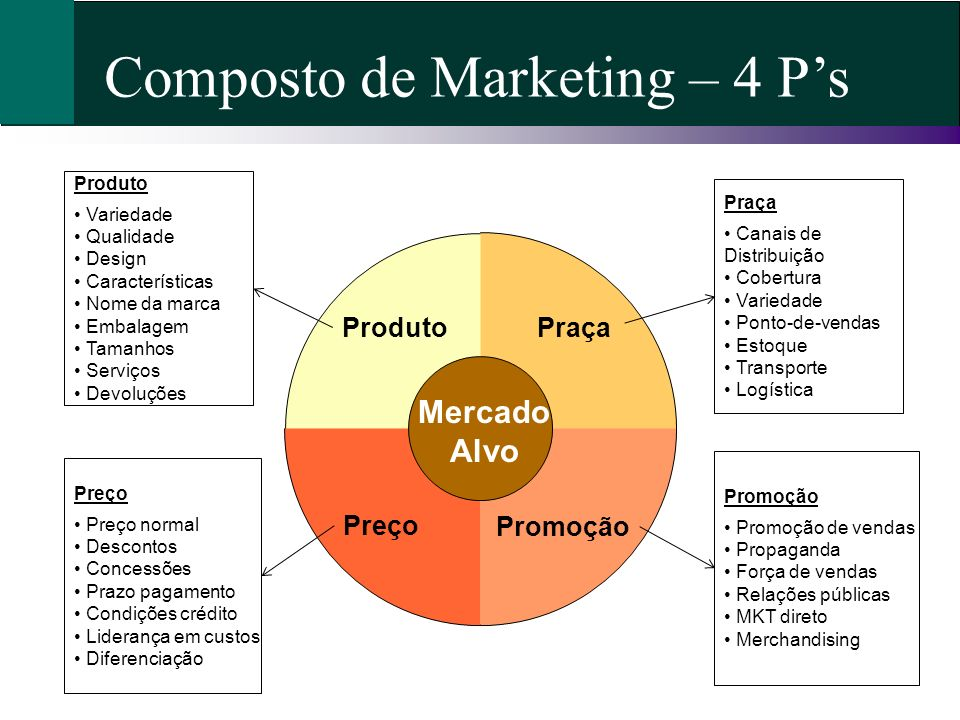 Composto de Marketing – 4 P's