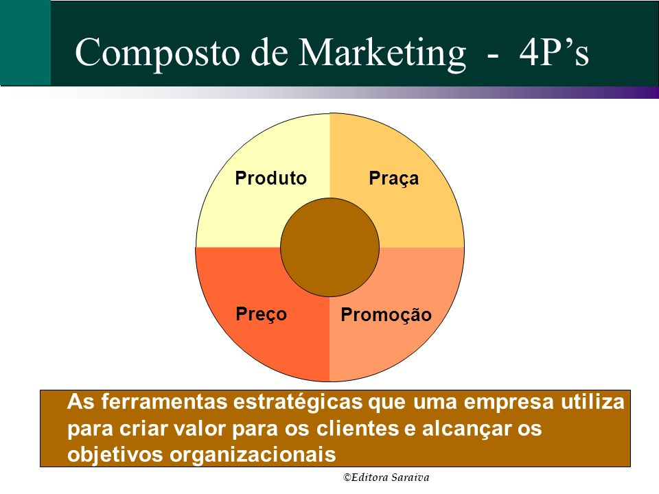 Composto de Marketing - 4P's