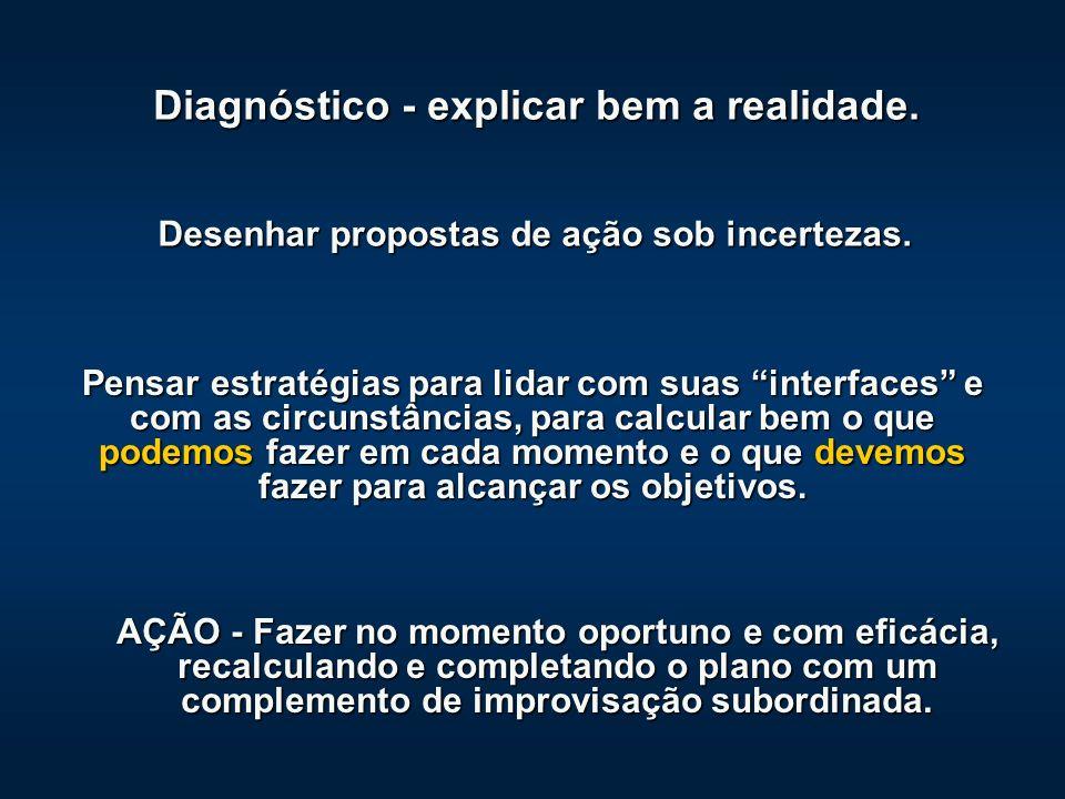 Diagnóstico - explicar bem a realidade.