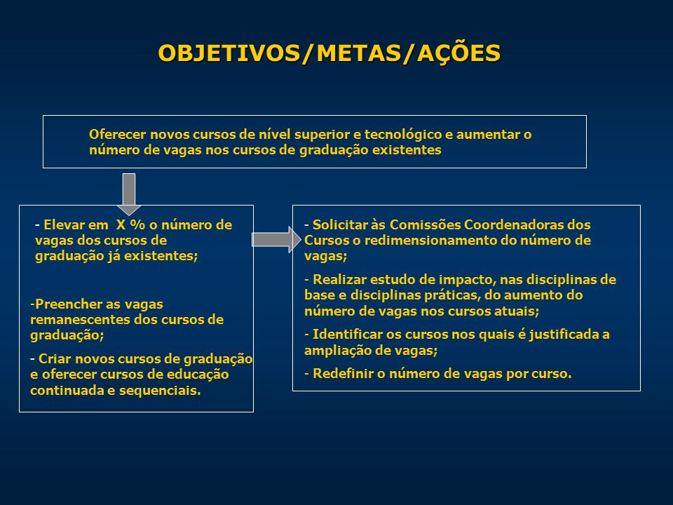 OBJETIVOS/METAS/AÇÕES