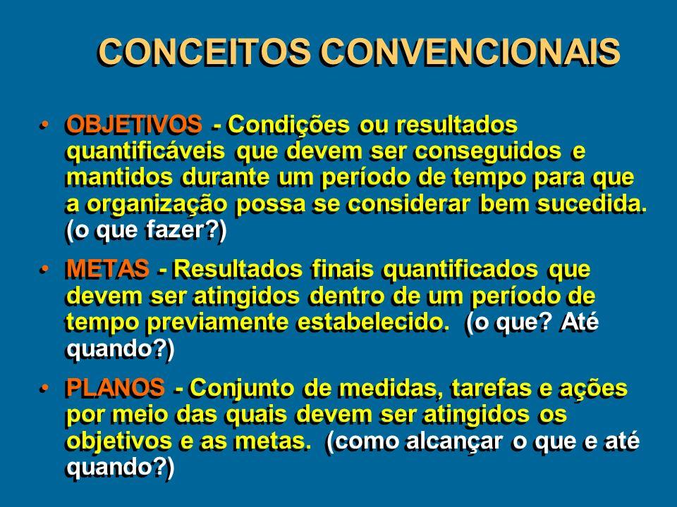 CONCEITOS CONVENCIONAIS
