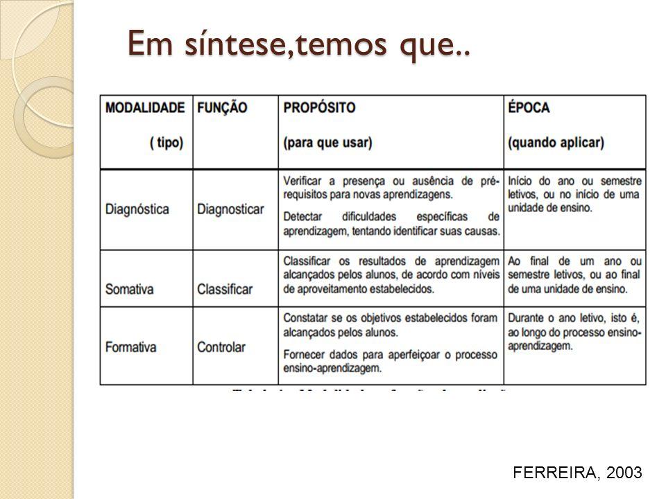 Em síntese,temos que.. FERREIRA, 2003