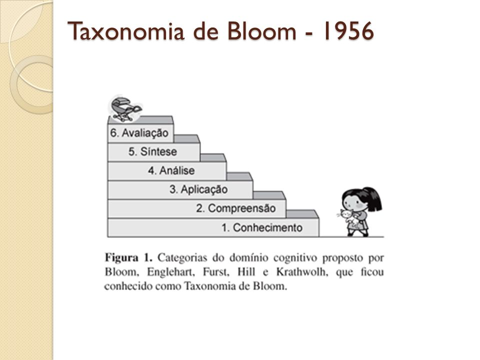 Taxonomia de Bloom - 1956