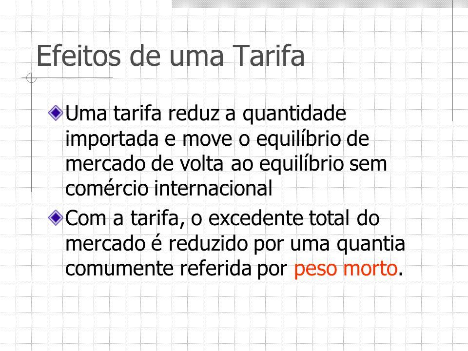 Efeitos de uma Tarifa Uma tarifa reduz a quantidade importada e move o equilíbrio de mercado de volta ao equilíbrio sem comércio internacional.