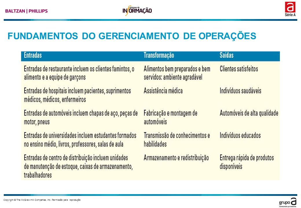FUNDAMENTOS DO GERENCIAMENTO DE OPERAÇÕES