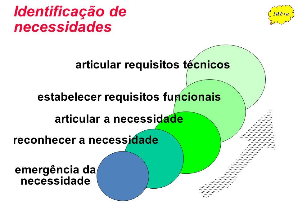 Identificação de necessidades