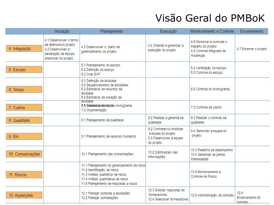 Visão Geral do PMBoK Iniciação Planejamento Execução