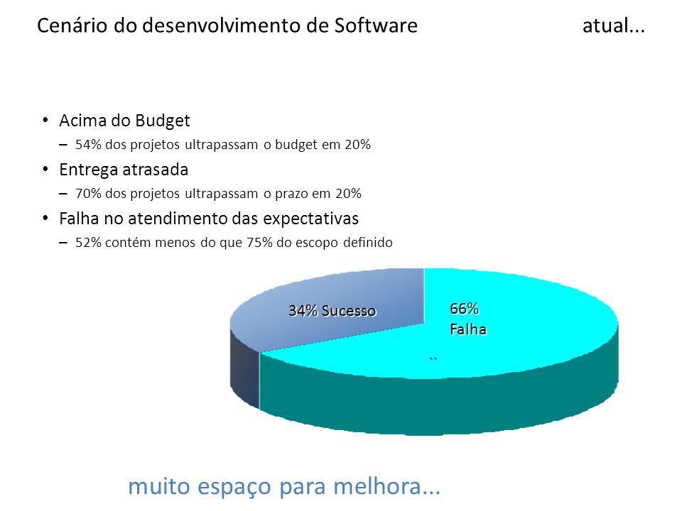 Cenário do desenvolvimento de Software atual...
