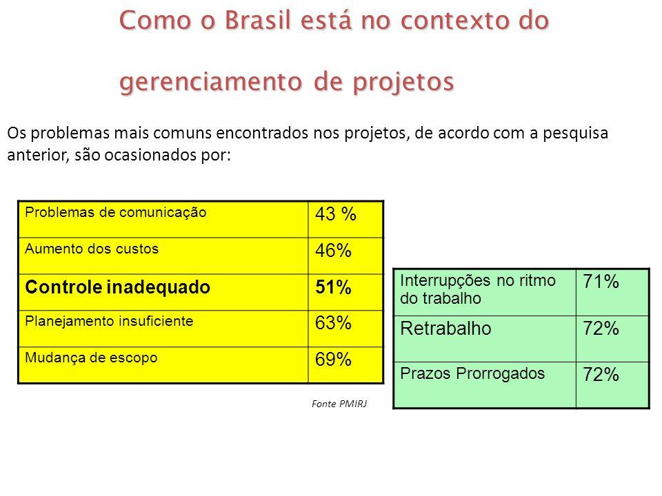 Como o Brasil está no contexto do gerenciamento de projetos