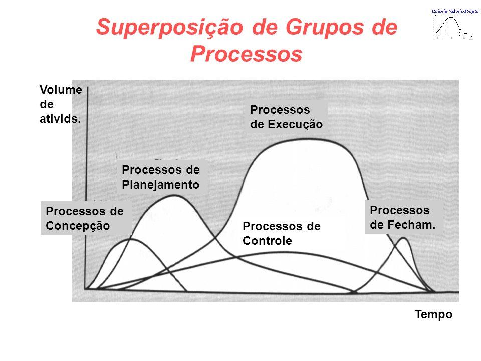 Superposição de Grupos de Processos