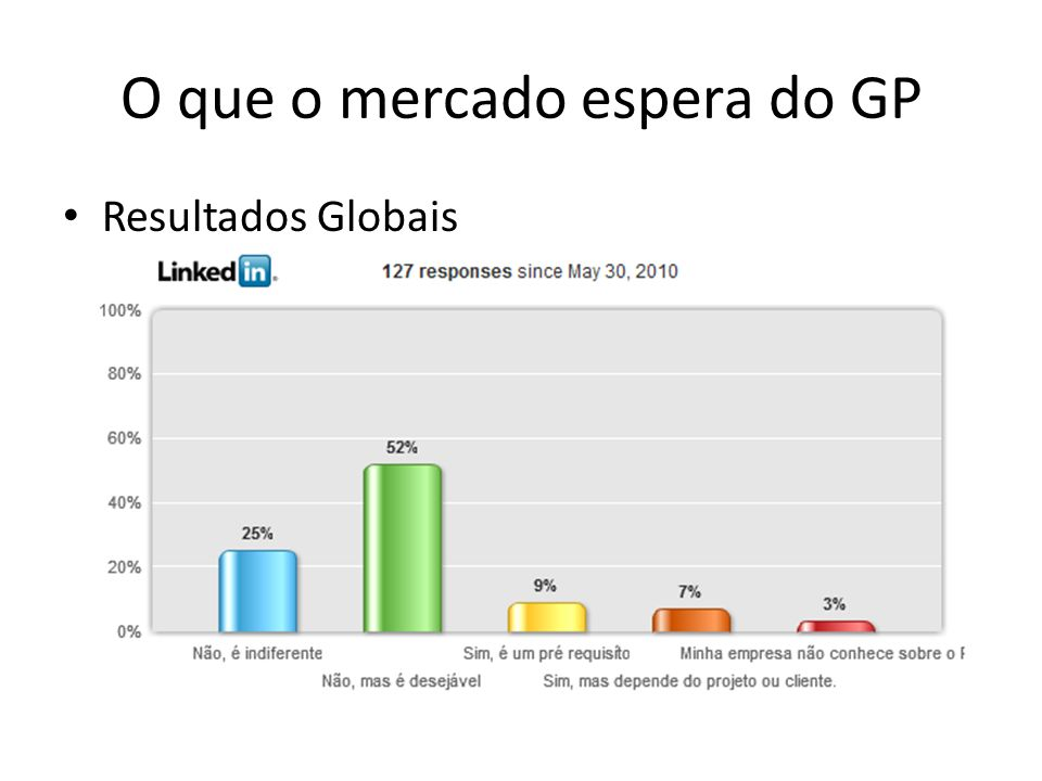 O que o mercado espera do GP