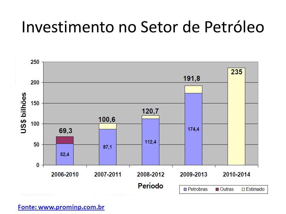 Investimento no Setor de Petróleo