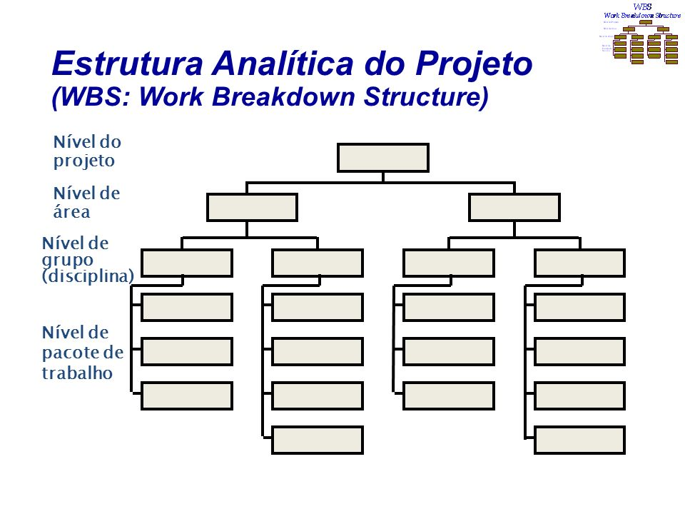 Estrutura Analítica do Projeto (WBS: Work Breakdown Structure)