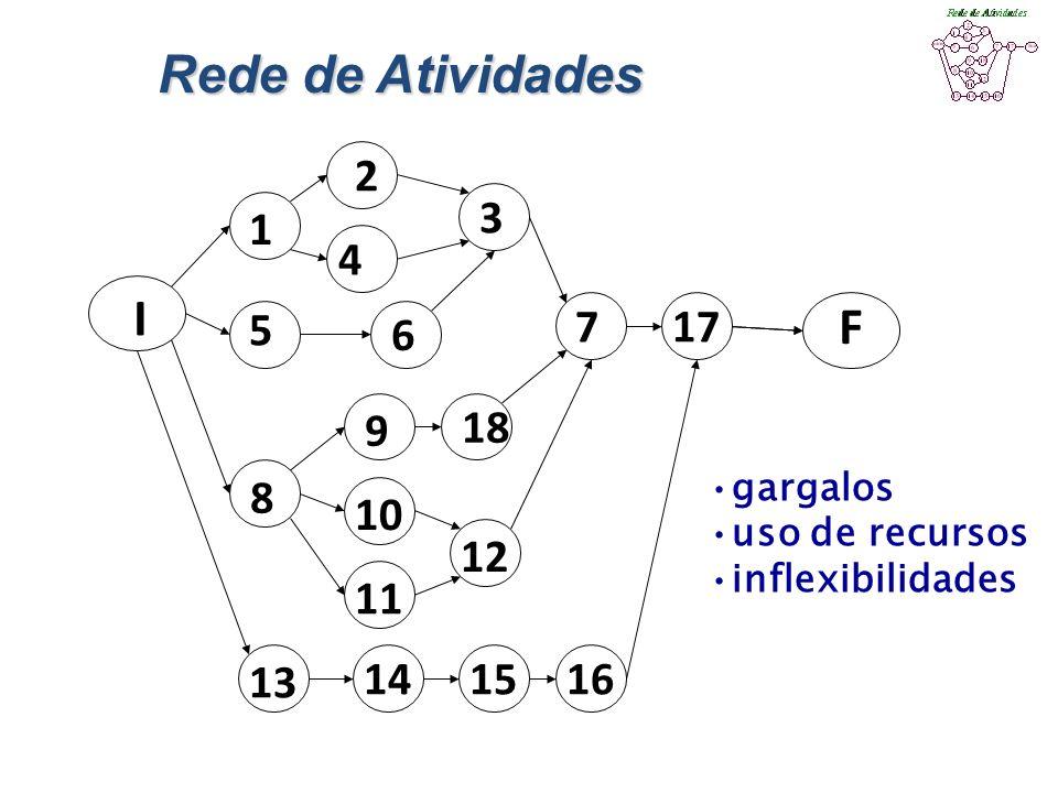 Rede de Atividades I. F. 1. 2. 4. 3. 5. 6. 7. 17. 9. 18. 8. 10. 12. 11. 13. 14. 15.