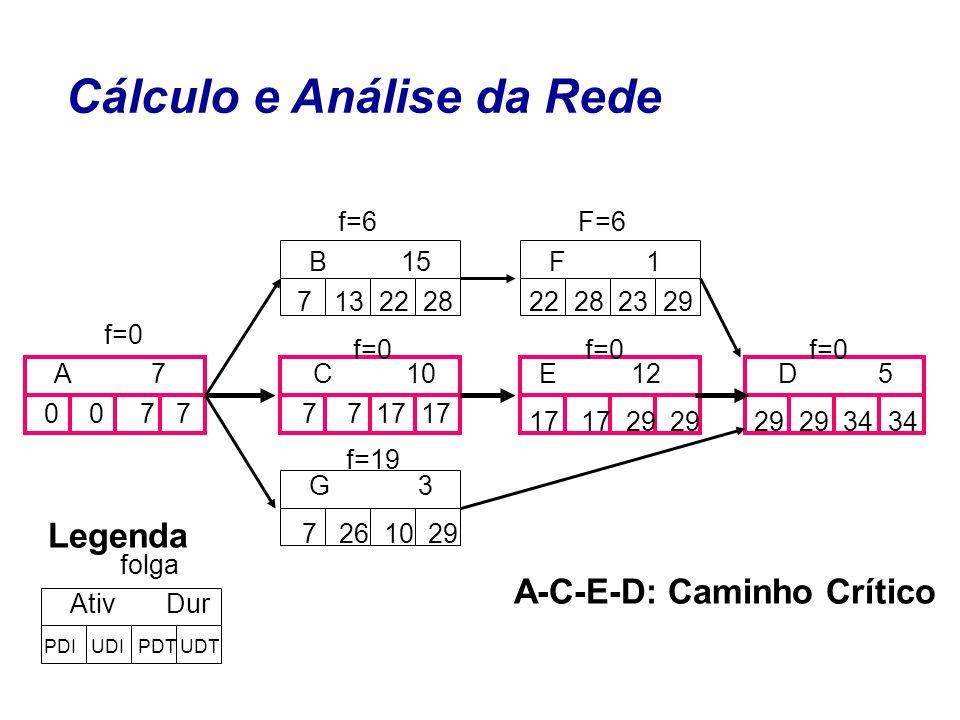 Cálculo e Análise da Rede