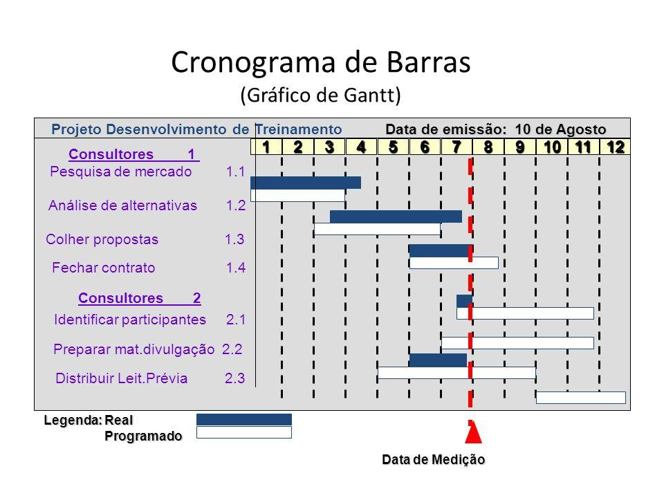 Cronograma de Barras (Gráfico de Gantt)