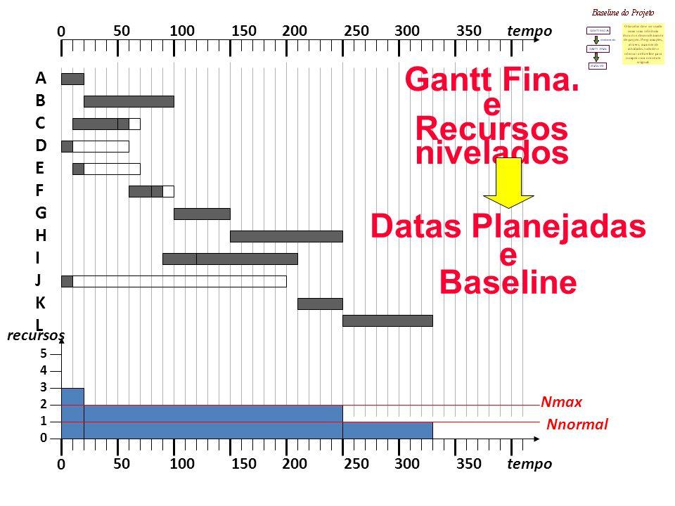 Gantt Final e Recursos nivelados Datas Planejadas e Baseline