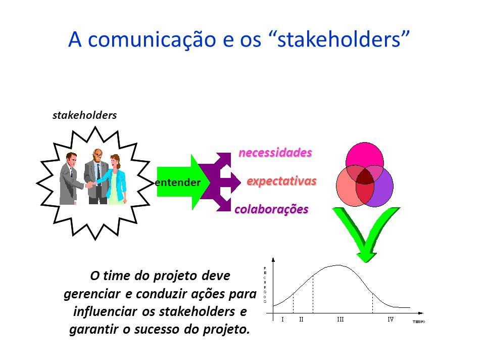 A comunicação e os stakeholders