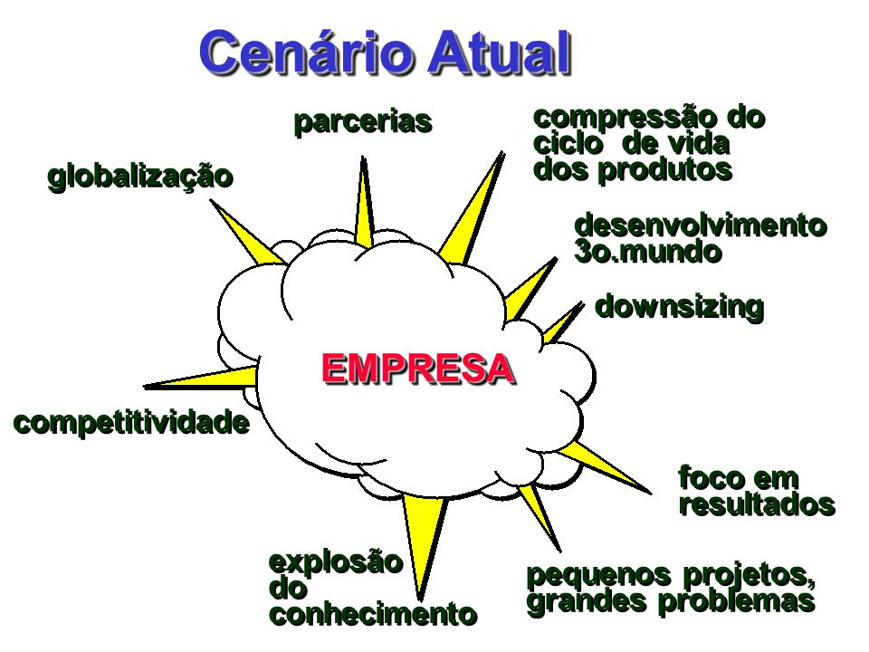 Cenário Atual EMPRESA parcerias compressão do ciclo de vida