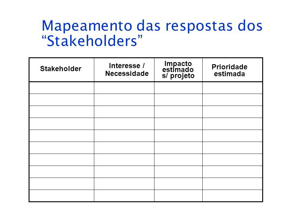 Mapeamento das respostas dos Stakeholders