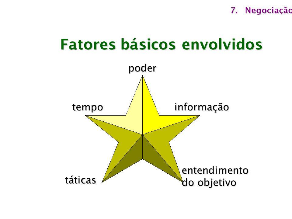 Fatores básicos envolvidos