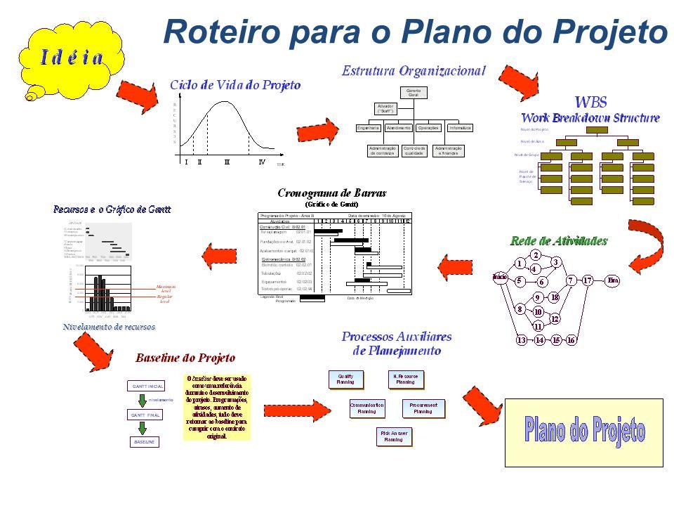 Roteiro para o Plano do Projeto Nivelamento de recursos