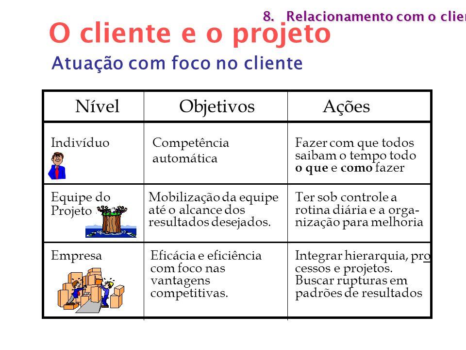 O cliente e o projeto Atuação com foco no cliente Nível Objetivos
