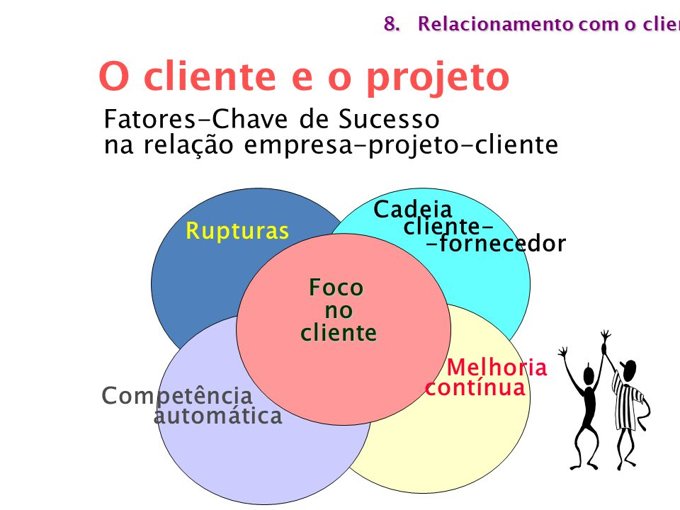 O cliente e o projeto Fatores-Chave de Sucesso
