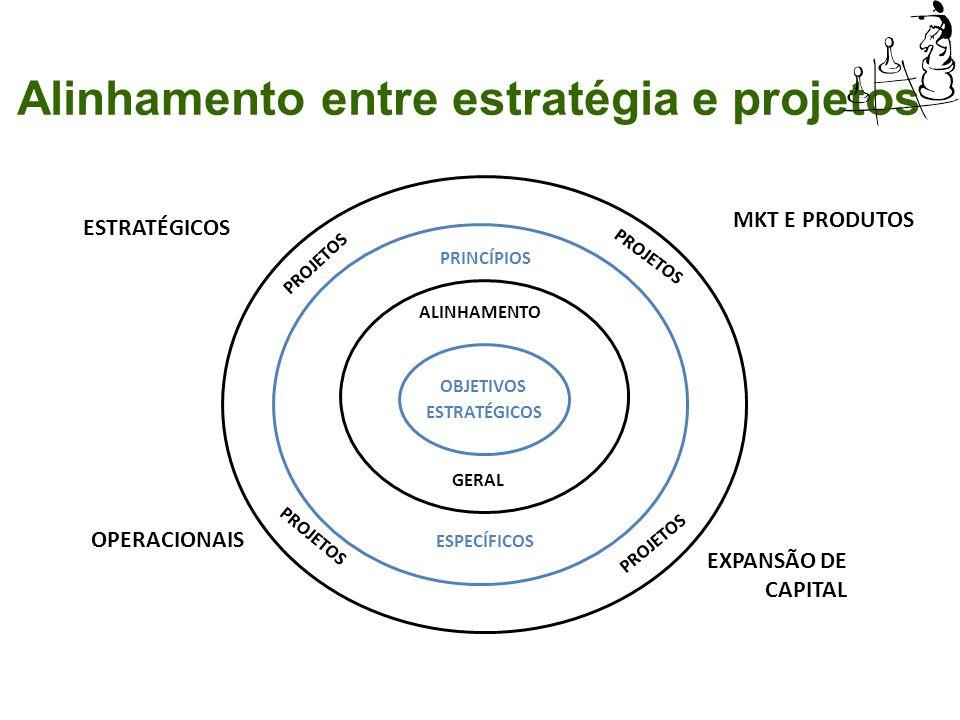 Alinhamento entre estratégia e projetos