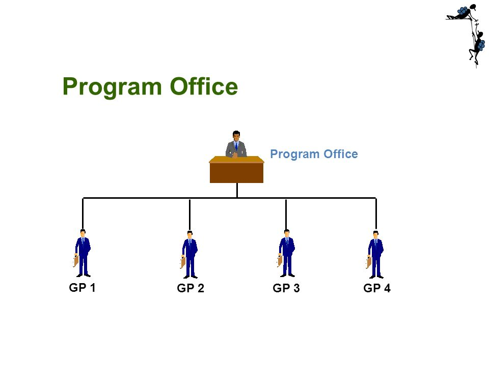Program Office GP 1 GP 2 GP 3 GP 4 Program Office