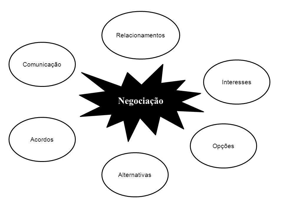 Negociação Relacionamentos Comunicação Interesses Acordos Opções